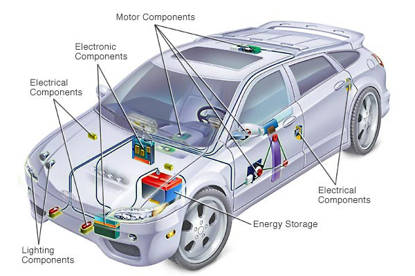 Electrical Car Systems 101 – What is it? | eBay Motors Blog