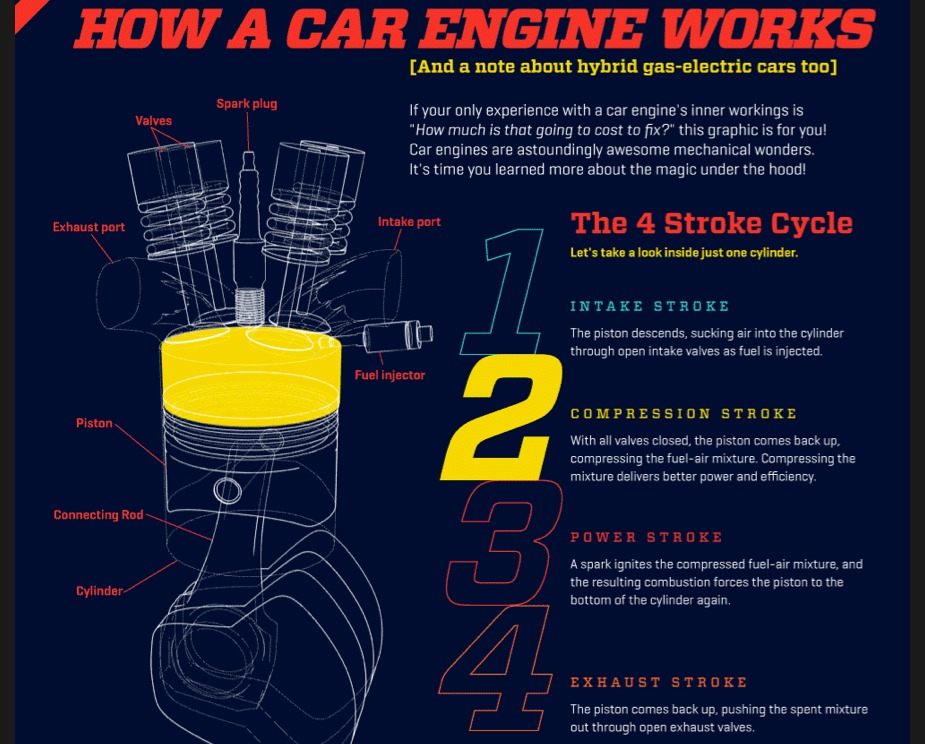 Fantastic how does an electric car engine work photos for How do electric car motors work