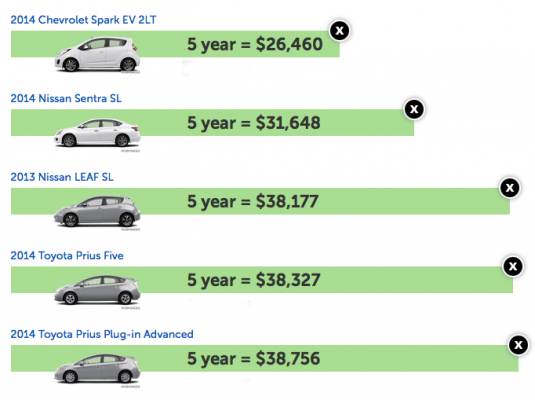 5 Year Cost To Own Comparison Ev